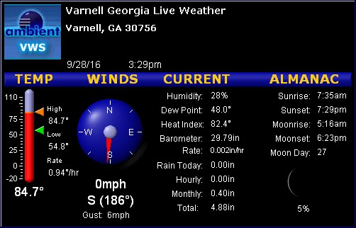 Varnell Georgia Weather